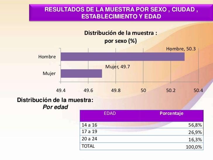 RESULTADOS DE LA MUESTRA POR SEXO , CIUDAD ,                  ESTABLECIMIENTO Y EDAD                         Distribución ...