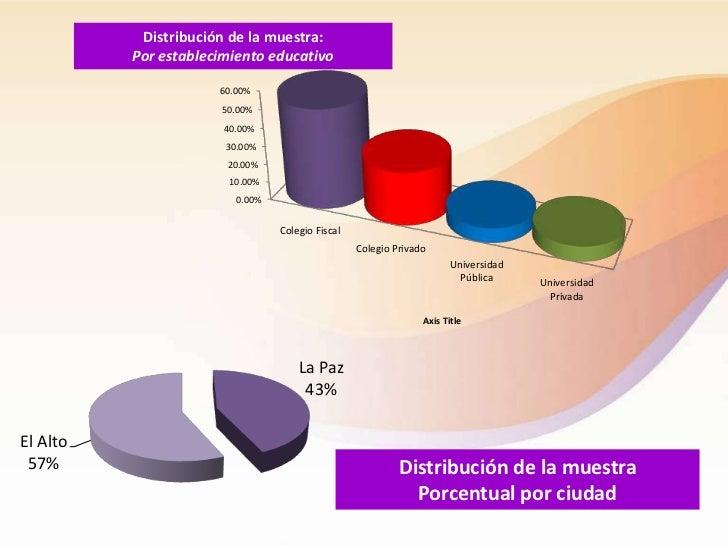Distribución de la muestra:          Por establecimiento educativo                      60.00%                      50.00%...