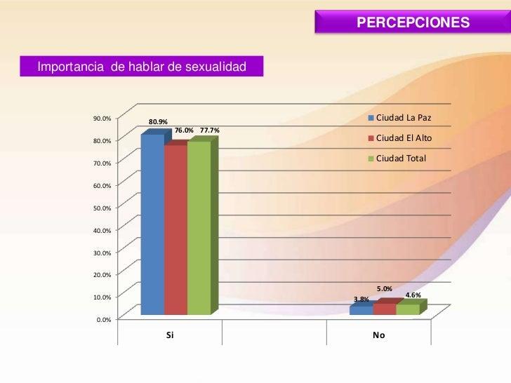 PERCEPCIONESImportancia de hablar de sexualidad         90.0%    80.9%                         Ciudad La Paz              ...