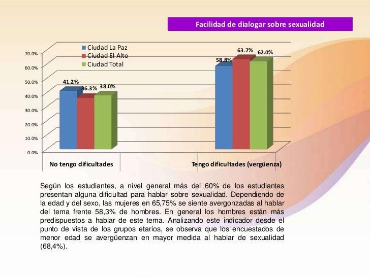 Facilidad de dialogar sobre sexualidad                        Ciudad La Paz                                63.7% 62.0%70.0...