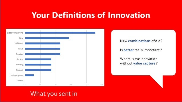 Your Definitions of Innovation 0 0,05 0,1 0,15 0,2 0,25 Worse Value Capture Product Building Service Creative Value Differ...