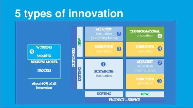 5 types of innovation PRODUCT - SERVICE EXISTING NEW EXISTINGNEW CUSTOMERS SUSTAINING innovation  ADJACENT innovation (ma...