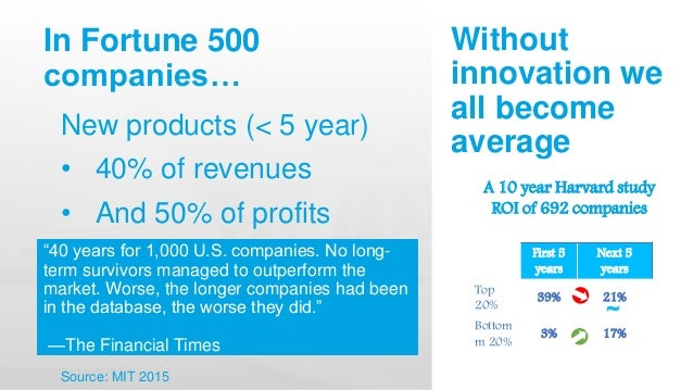 In Fortune 500 companies… New products (< 5 year) • 40% of revenues • And 50% of profits Source: MIT 2015 A 10 year Harvar...