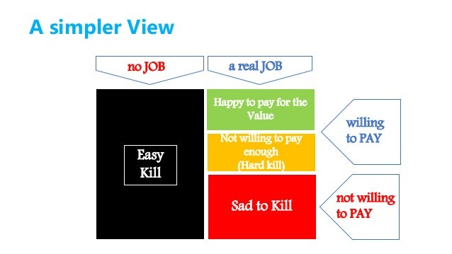 Winners learn to do things better over time And build different business models Value Creation * Value Capture = Success