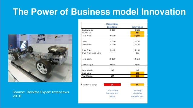 The Power of Business model Innovation More margin for you More margin for partners More consumer value OPERATIONAL BUSINE...