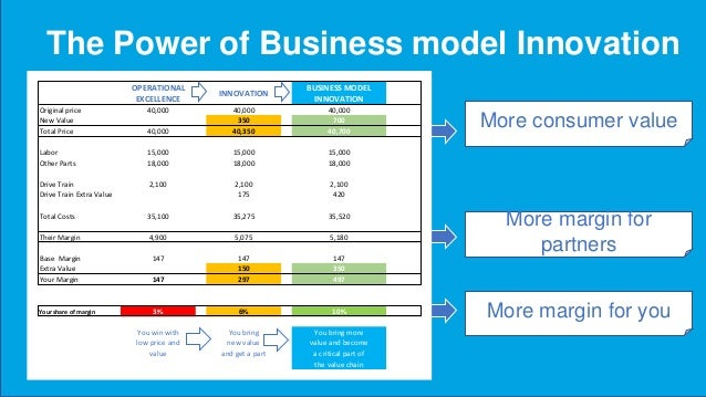 Question: Is Google an innovator or a business model innovator ? They created more value And captured value There value ca...