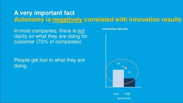 But not if you're customer focused Innovation Results Low Cutomer High Customer 71 57 49 21 Low High Low High Autonomy Aut...