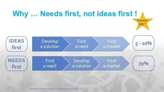 What for who before how… Ask how more value / value capture Culture Then get started with a clear mission 58