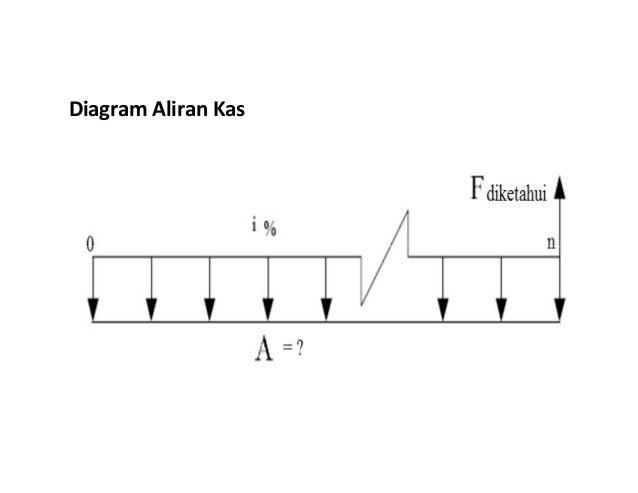 2 bunga majemuk diagram aliran kas 31 ccuart Gallery