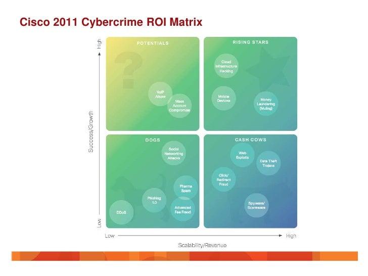 Cisco 2011 Cybercrime ROI Matrix