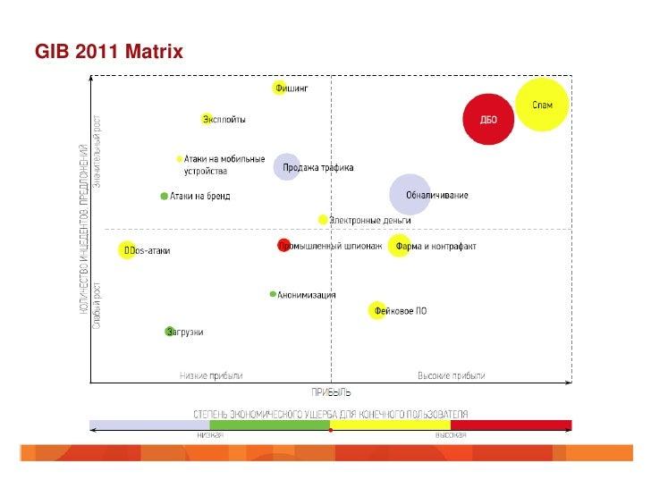 GIB 2011 Matrix