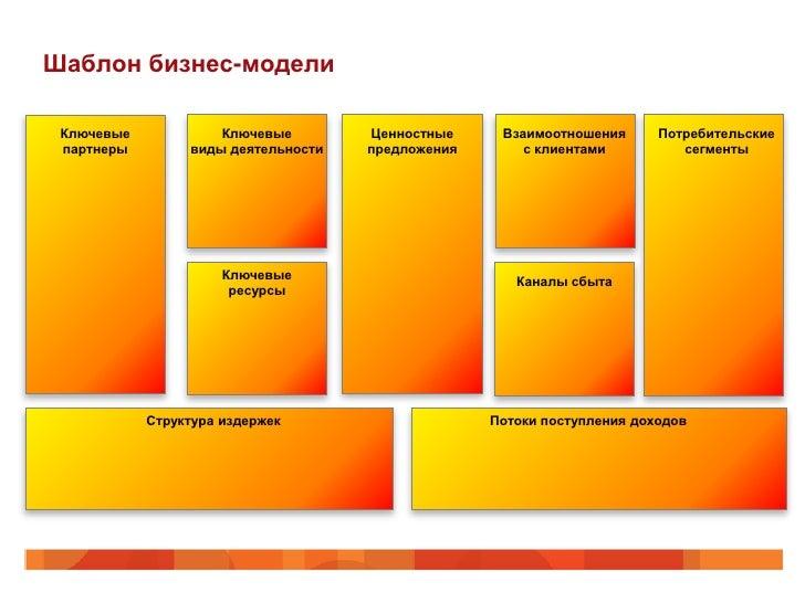 Шаблон бизнес-модели Ключевые            Ключевые        Ценностные     Взаимоотношения      Потребительские партнеры     ...