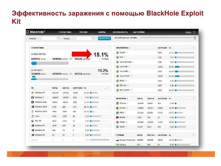 Эффективность заражения с помощью BlackHole ExploitKit