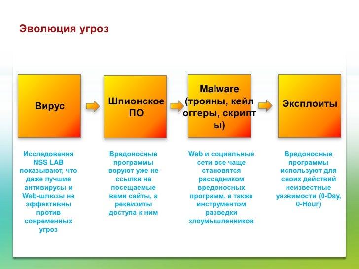 Эволюция угроз                                     Malware   Вирус          Шпионское       (трояны, кейл         Эксплоит...