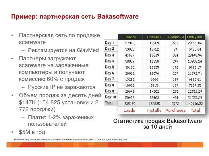 Пример: партнерская сеть Bakasoftware• Партнерская сеть по продаже  scareware                                             ...