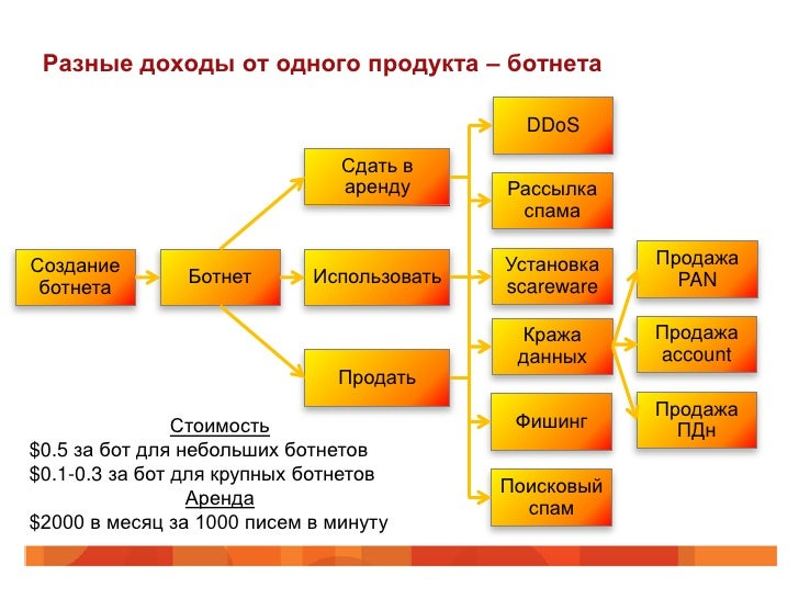 Разные доходы от одного продукта – ботнета                                             DDoS                               ...
