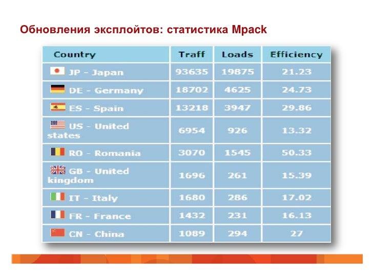 Обновления эксплойтов: статистика Mpack