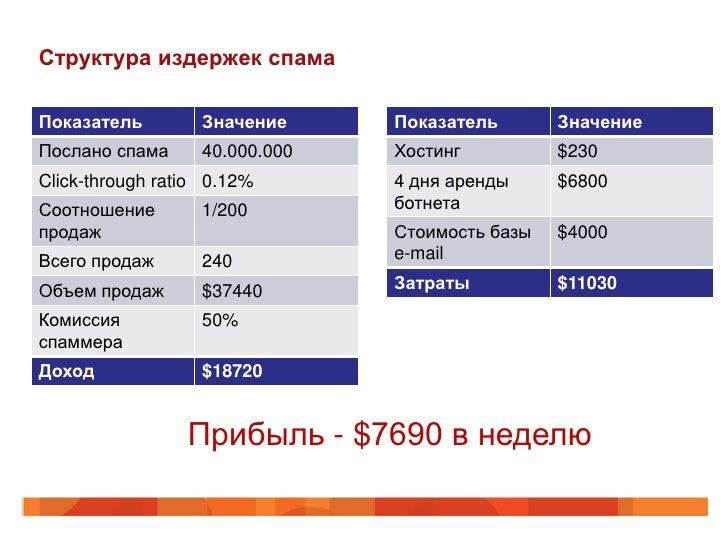 Структура издержек спамаПоказатель         Значение     Показатель       ЗначениеПослано спама      40.000.000   Хостинг  ...