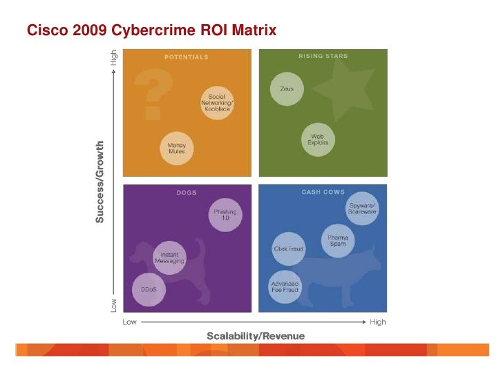 Cisco 2009 Cybercrime ROI Matrix