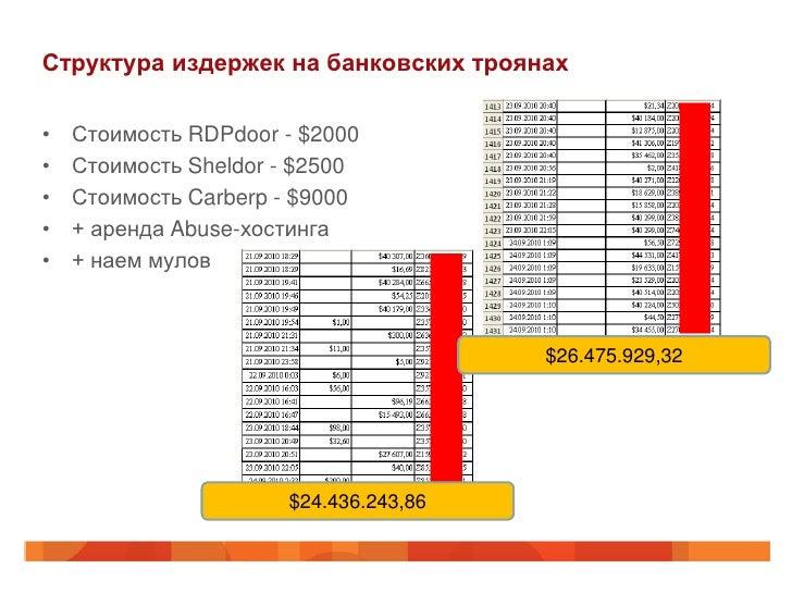 Структура издержек на банковских троянах•   Стоимость RDPdoor - $2000•   Стоимость Sheldor - $2500•   Стоимость Carberp - ...
