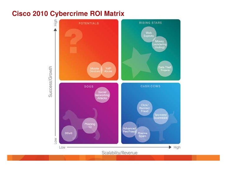 Cisco 2010 Cybercrime ROI Matrix