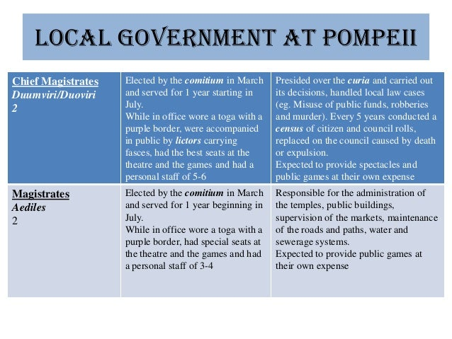 Ancient Pompeii's Society & Social Structure