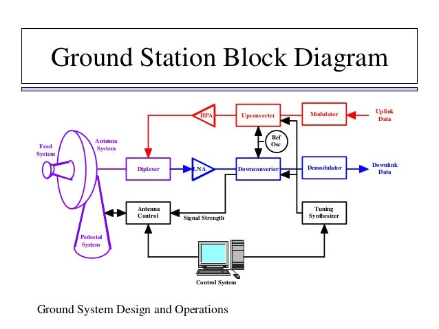 ground_system_design_&_operation,Block diagram,Block Diagram Of Earth Station