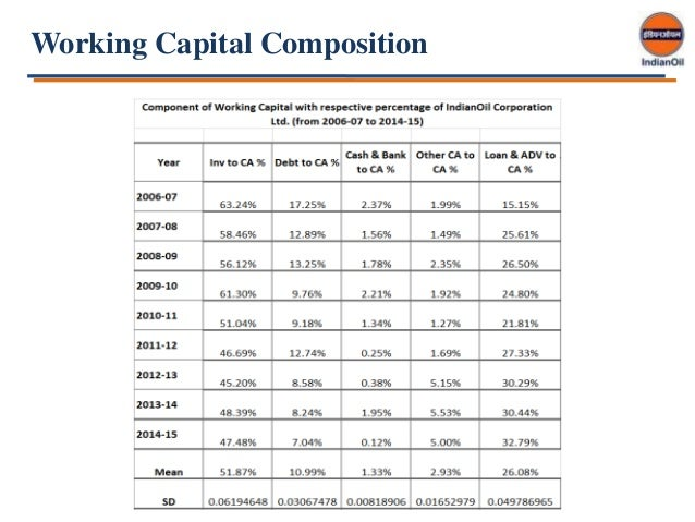 """working capital management in iocl B b chakrabarti residence: ranchi  """"working capital management"""" and """"financial  ministry of defence (india), ongc, sail, iocl, gail, hsbc, icici bank."""