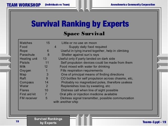 team ranking desert survival situation Dence to create team af filiation in a human – computer interaction  short  description of the survival situation and then ranked 12 items † in order of   subjects exchanged information with the computer on each of the 12 desert  survival items.