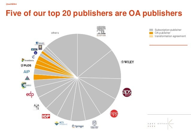 @oa2020ini Five of our top 20 publishers are OA publishers others Subscription publisher OA publisher transformation agree...