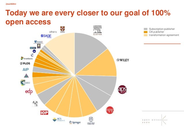 @oa2020ini Today we are every closer to our goal of 100% open access others Subscription publisher OA publisher transforma...