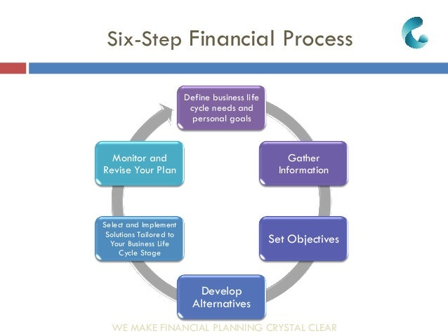 Business Financial Planning & Integrated Solutions