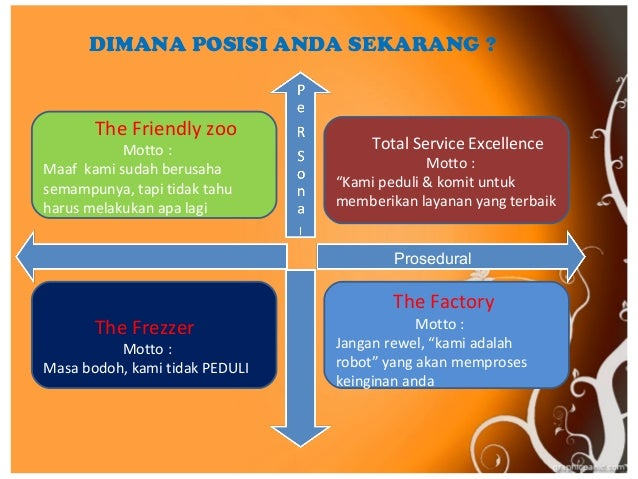 Service Excellence Ppt
