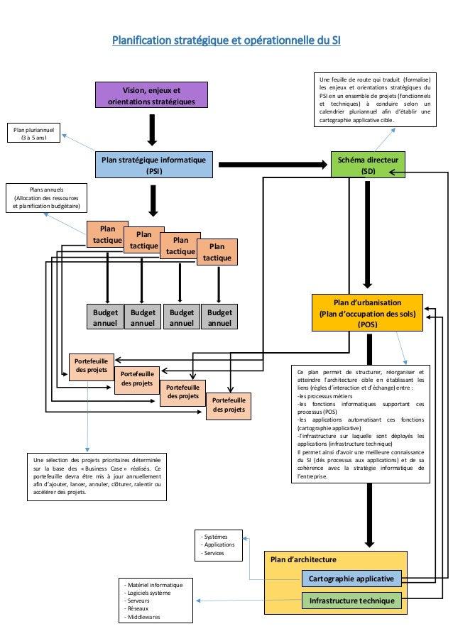 Planification stratégique et opérationnelle du SI Plan d'architecture Vision, enjeux et orientations stratégiques Plan str...