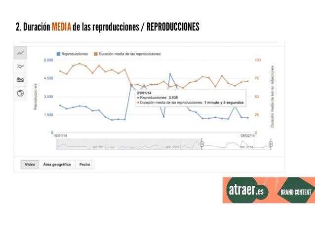 2. Duración MEDIA de las reproducciones / REPRODUCCIONES