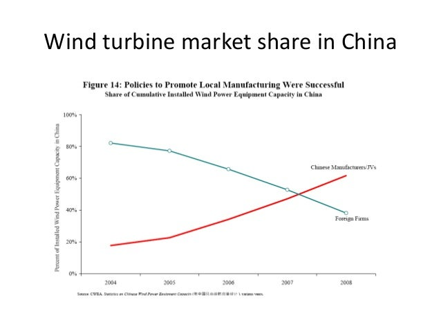 2 China wind market