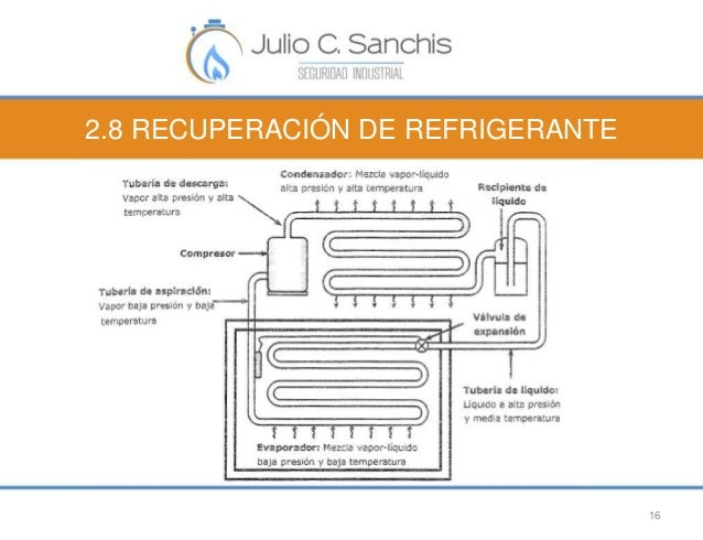 2.8 RECUPERACIÓN DE REFRIGERANTE  16
