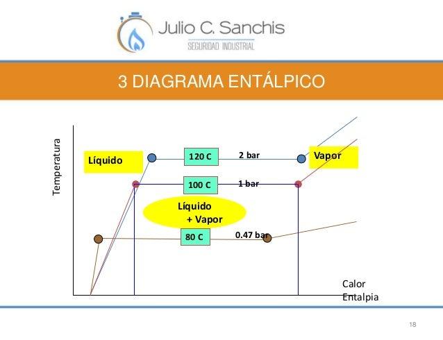3 DIAGRAMA ENTÁLPICO  18  Calor  Entalpia  Temperatura  120 C 2 bar Vapor  100 C  Líquido  + Vapor  Líquido  1 bar  80 C 0...