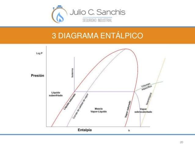 3 DIAGRAMA ENTÁLPICO  20