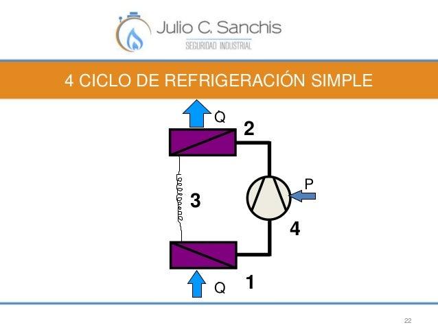 4 CICLO DE REFRIGERACIÓN SIMPLE  22  1  4  3  2  Q .  Q .  P