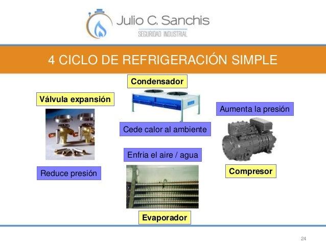 4 CICLO DE REFRIGERACIÓN SIMPLE  24  Compresor  Condensador  Evaporador  Válvula expansión  Aumenta la presión  Cede calor...