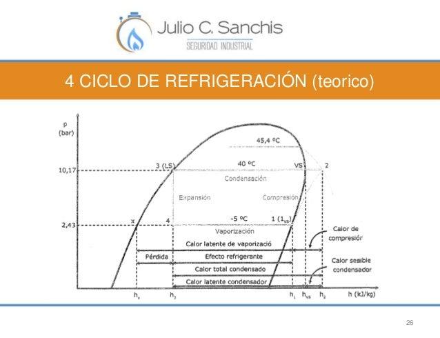 4 CICLO DE REFRIGERACIÓN (teorico)  26