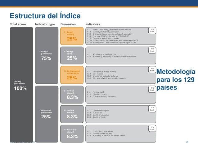 © World Energy Council 2014 Estructura del Índice Country performance 100% 1. Energy performance 75% 1.1 Energy Security 2...