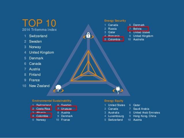© World Energy Council 2014 17 TOP 102014 Trilemma index 1 Switzerland 2 Sweden 3 Norway 4 United Kingdom 5 Denmark 6 Cana...