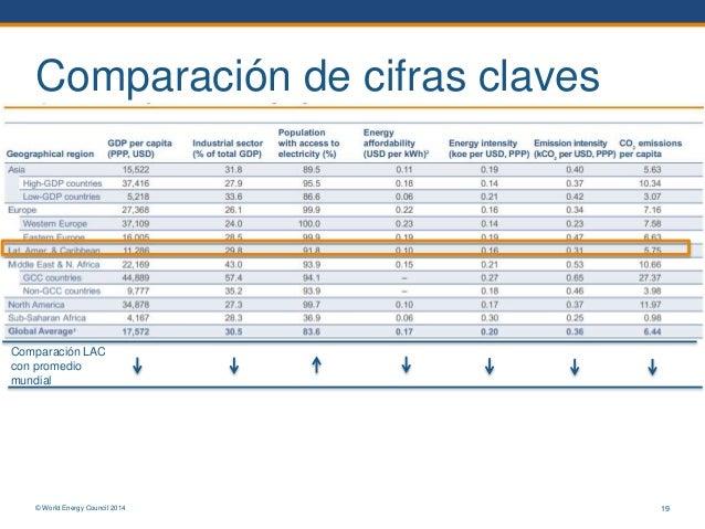 © World Energy Council 2014 Comparación de cifras claves 19 Comparación LAC con promedio mundial