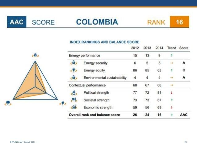 © World Energy Council 2014 21