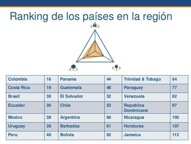 © World Energy Council 2014 Ranking de los países en la región 22 Colombia 16 Panama 44 Trinidad & Tobago 64 Costa Rica 19...