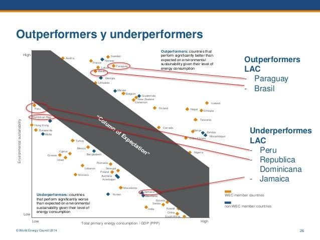 © World Energy Council 2014 26 Outperformers y underperformers Algeria Argentina Armenia Australia Austria Azerbaijan Bang...