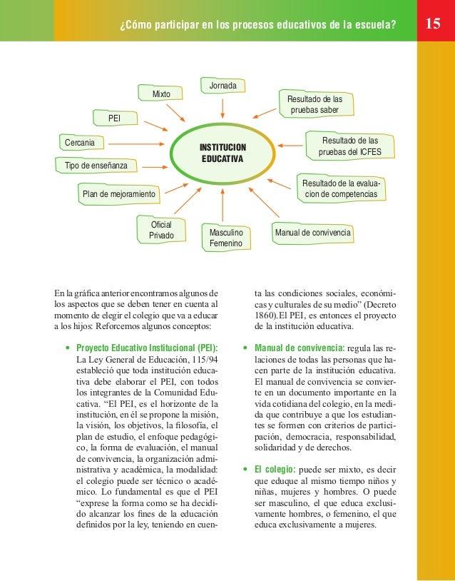 ¿Cómo participar en los procesos educativos de la escuela? 15 PEI Cercania Tipo de enseñanza Plan de mejoramiento Oficial P...