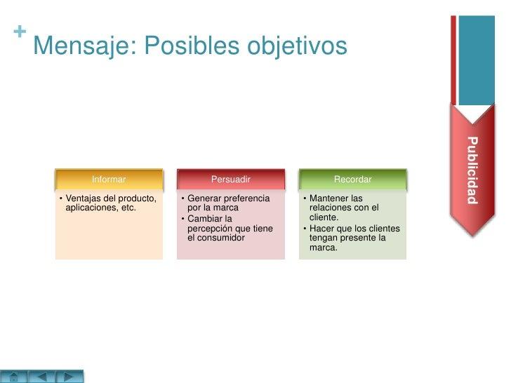 Mensaje: Posibles objetivos<br />Publicidad<br />